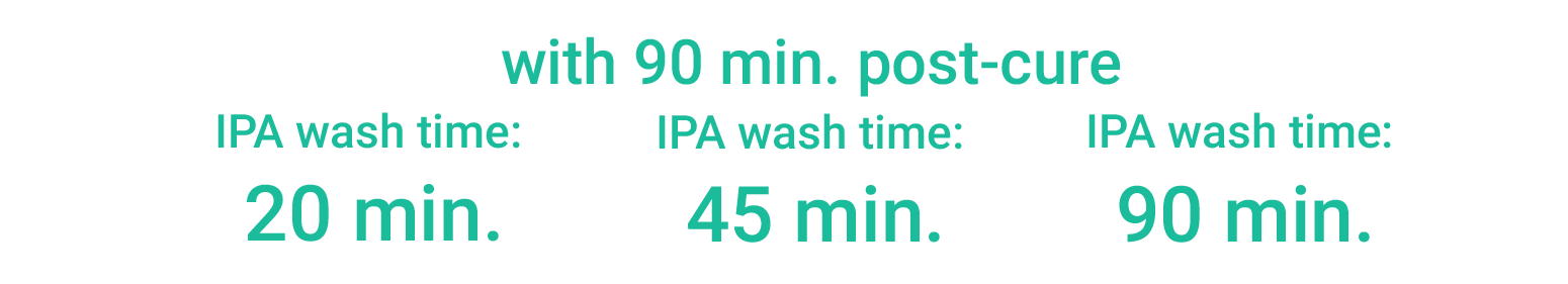 Resin Exposure to IPA with post cure header